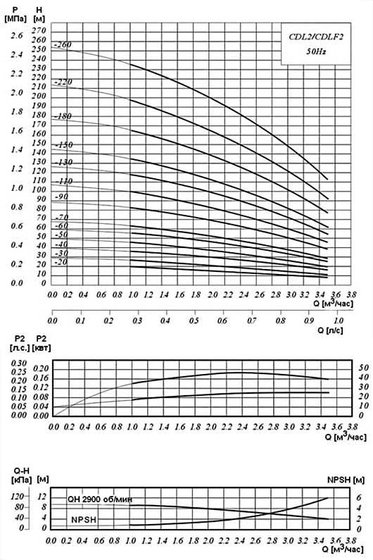 Діаграма продуктивності насосів підвищення тиску серії CDLF