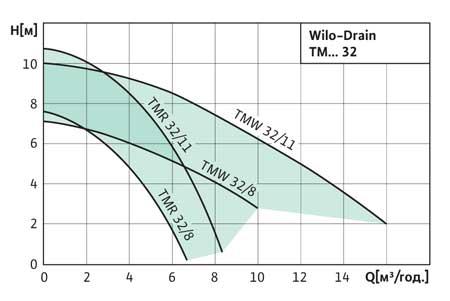 Диаграммы производительности Wilo-Drain TMW