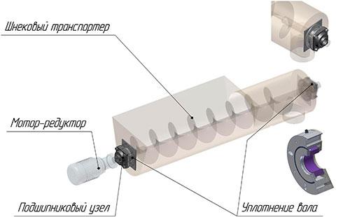 Уплотнения PALM для шнека